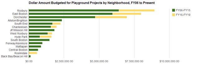 chart_budgets